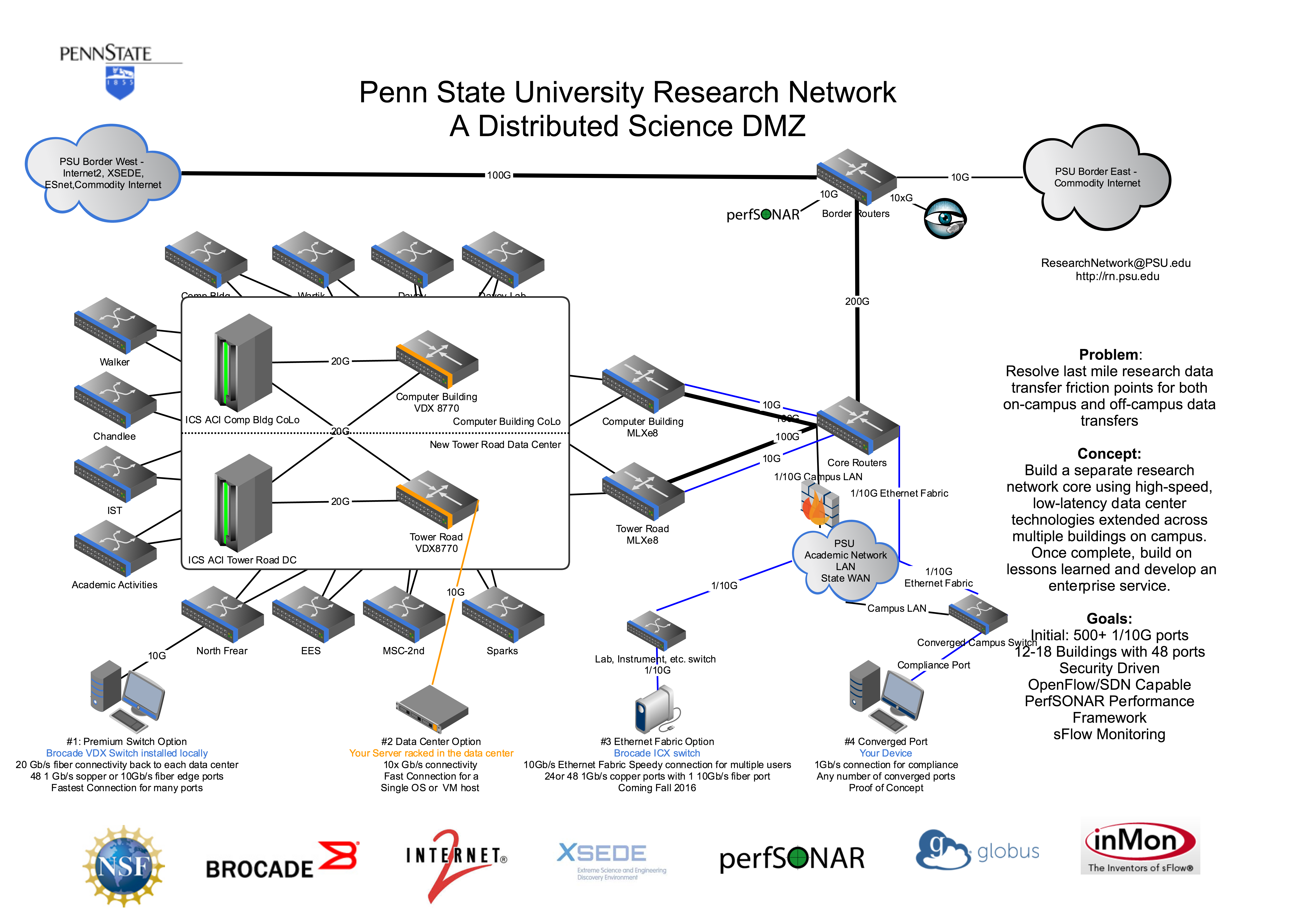 20160317 Research Network