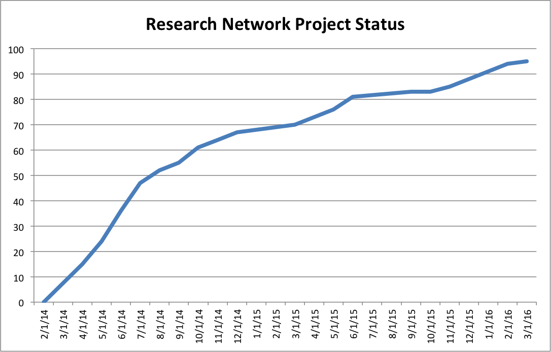 20160303 RN Project Status Trend